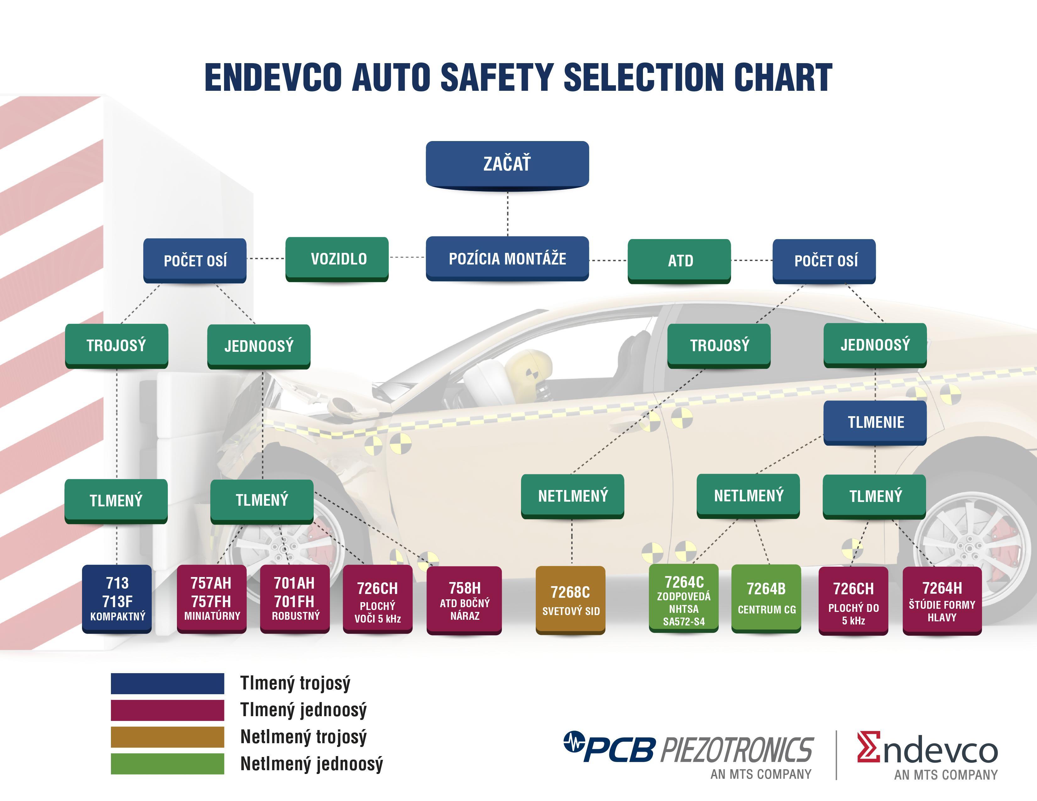 https://kaitrade.cz/media/aktuality/produktove-prispevky/auto-safety-endevco/0001-2.jpg