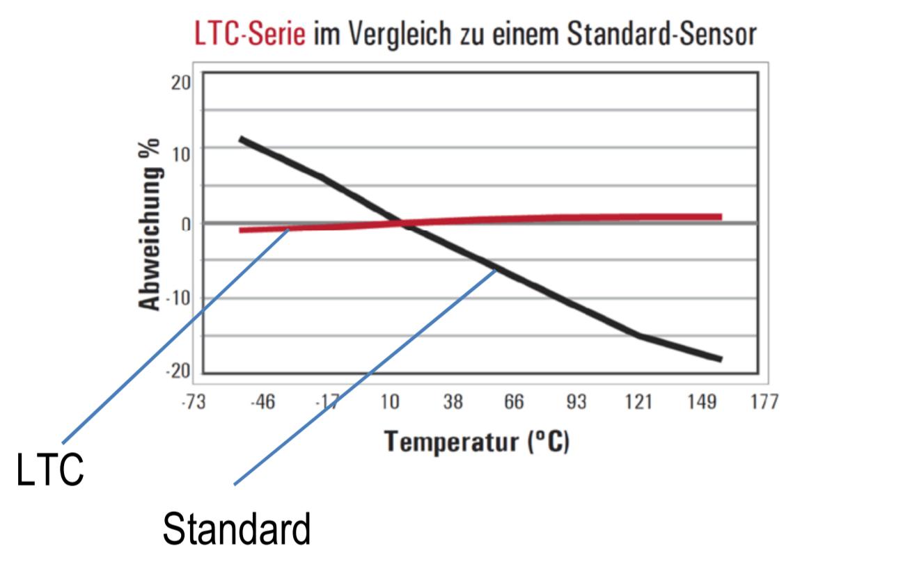 https://kaitrade.cz/media/aktuality/produktove-prispevky/uhtltc-senzory/4.png